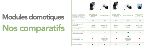 Comparatifs de modules domotiques